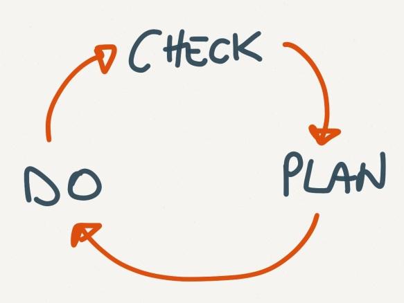 check plan do